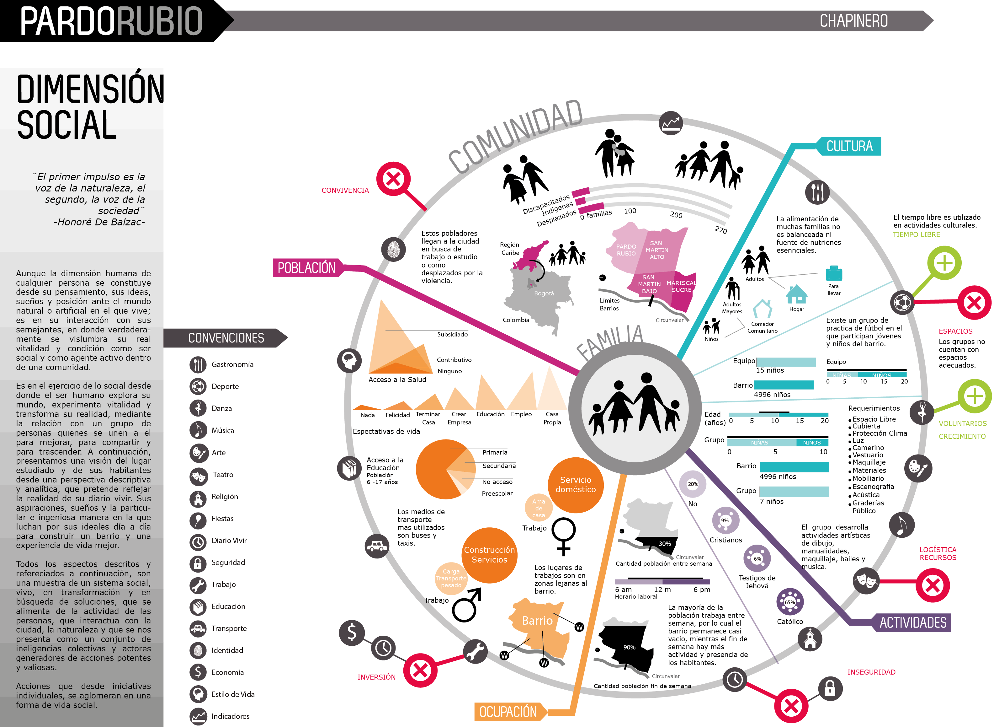 Infograf A Herramienta De Representaci N De Datos Nexos