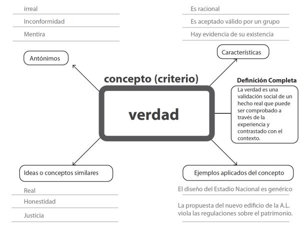 Diagrama para construir un concepto