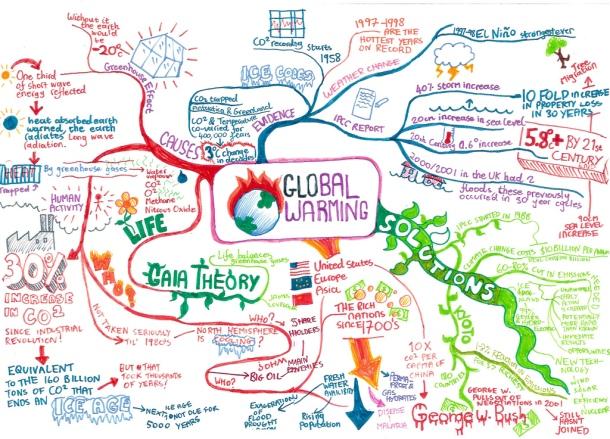 Ejemplo de mapa mental sobre el efecto invernadero