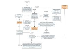 CMAP (Mapa Conceptual) Actividad diseño N 3 y4