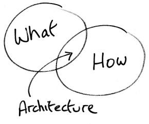 Programas arquitectónicos base: nivel 3 y nivel4